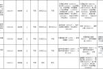 2021年云浮羅定市事業單位招聘考試公告(17人)大專及上學歷可報名