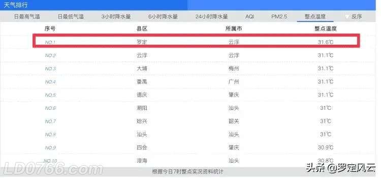 根据今日7时整点实况资料统计,广东省气温排行前十分别是:罗定31.6、